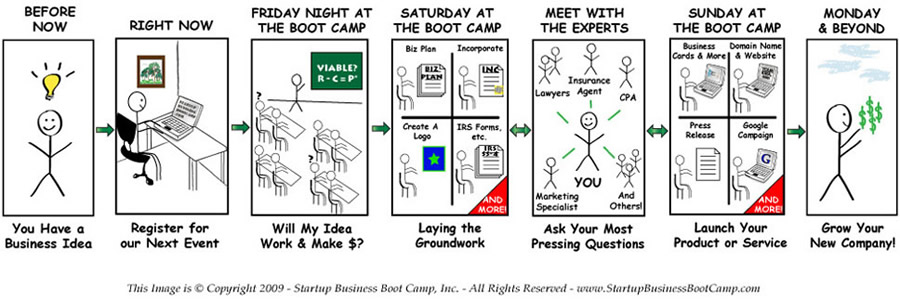 How the Startup Business Boot Camp Works Day By Day